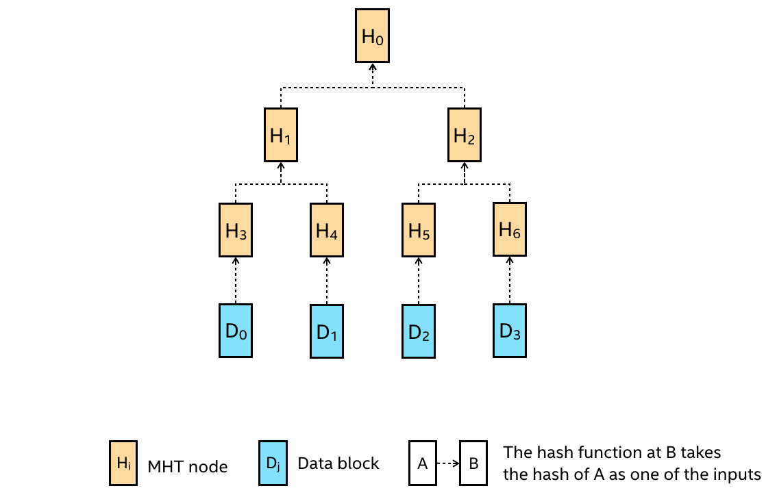A classic MHT that consists of 7 MHT nodes that covers 4 data blocks.